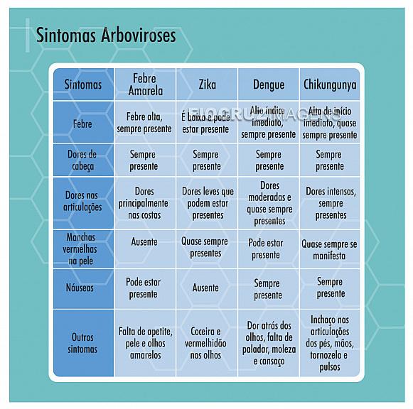 Sintomas Arboviroses